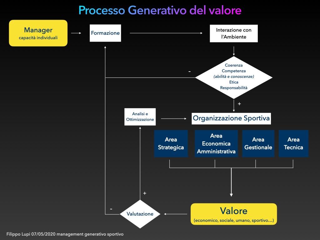 Processo Generativo del Valore